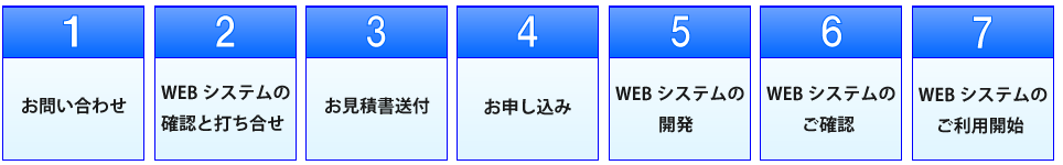 webシステム開発申込み手順